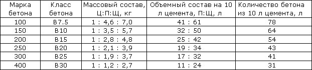 Бетон для дорожек состав пропорции