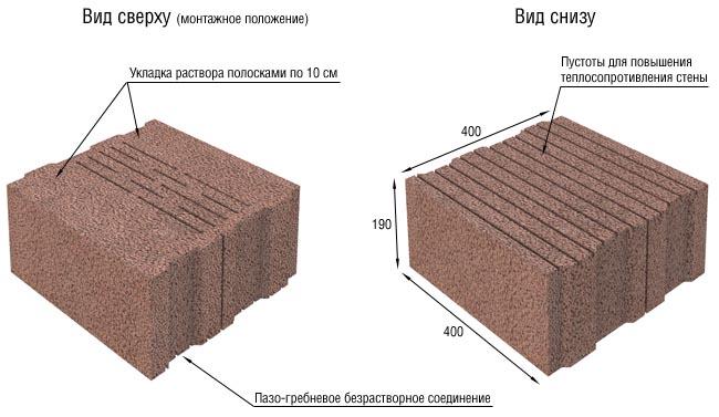 Как выглядят блоки