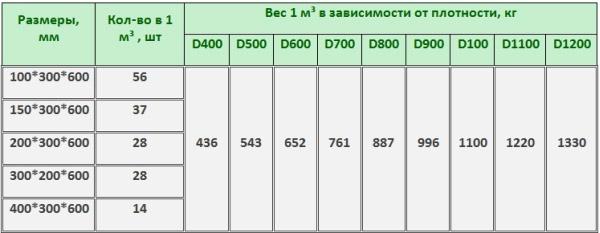 Количество шлакоблоков в м3