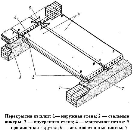 Монтаж железобетонных перекрытий
