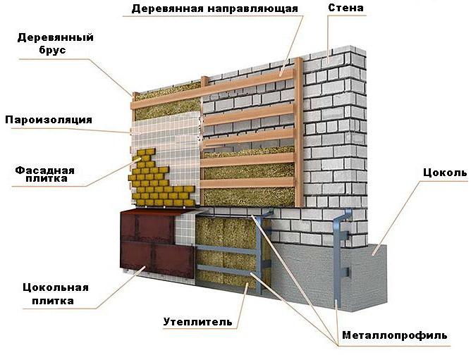 Монтаж цокольной плитки