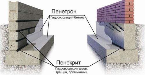 Нанесение Пенетрона на бетон