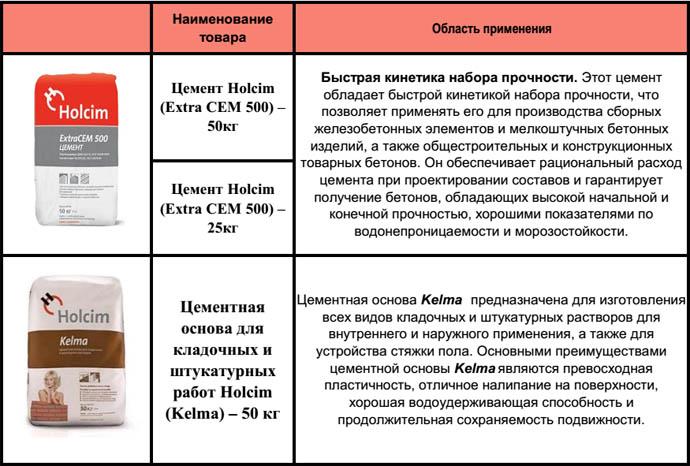 Область применения Holcim