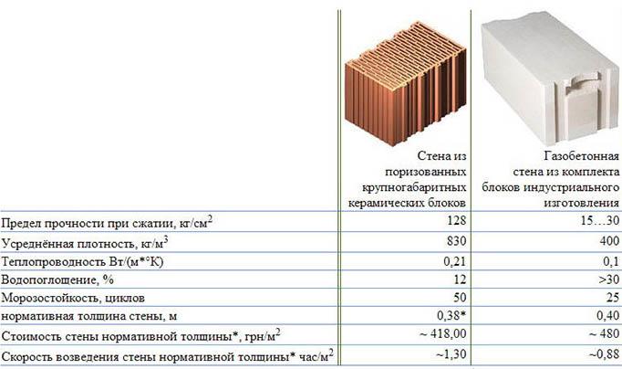 Особенности блоков из газобетона