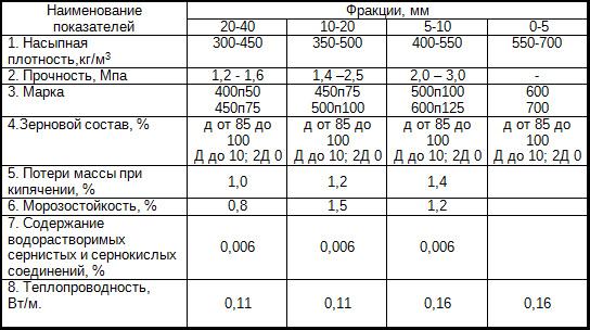 Особенности керамзитовых гранул