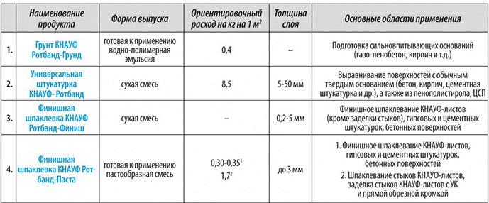 Особенности линейки Rotband