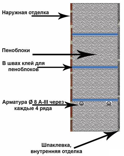Пенобетонные стены