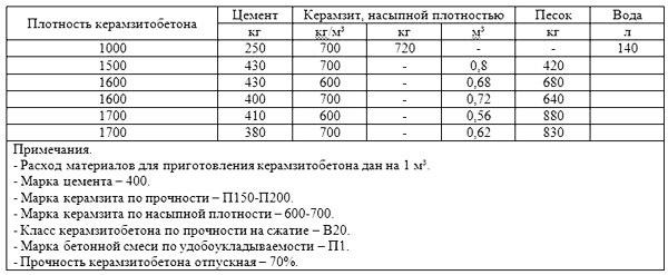 Плотность керамзитобетона