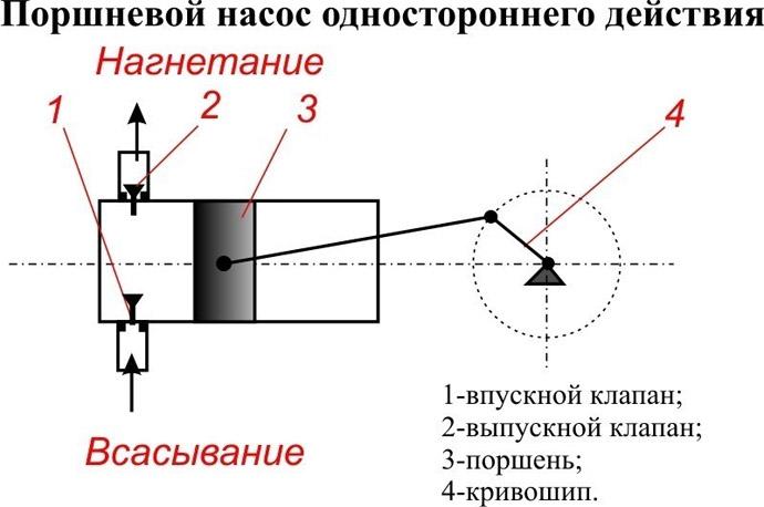 Поршневой бетононасос одностороннего действия