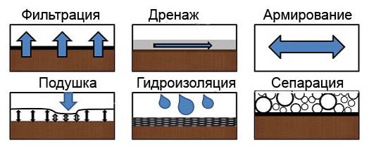 Преимущества геотекстиля