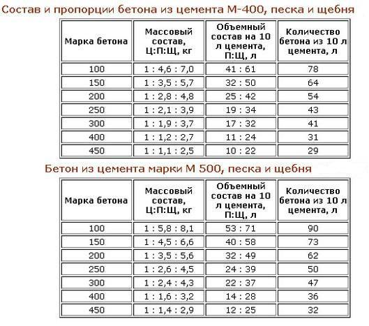Таблиця пропорцій компонентів бетону при використанні марок цементі М400, М500