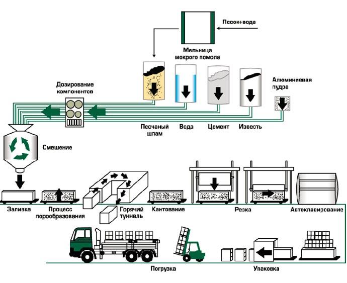 Производство автоклавного газобетона Н+Н