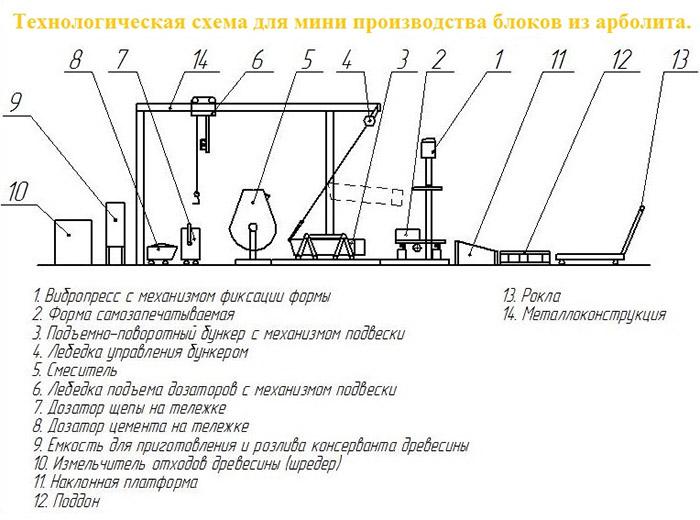 Производство блоков из опилкобетона