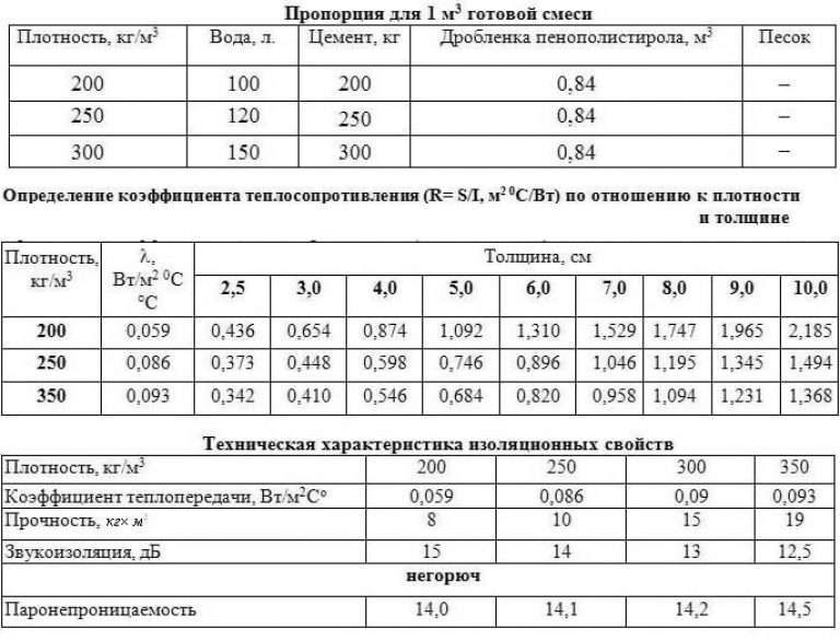 Полистиролбетон состав и пропорции своими руками 75