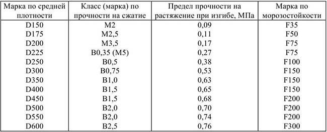Прочность и морозостойкость полистиролбетонных блоков