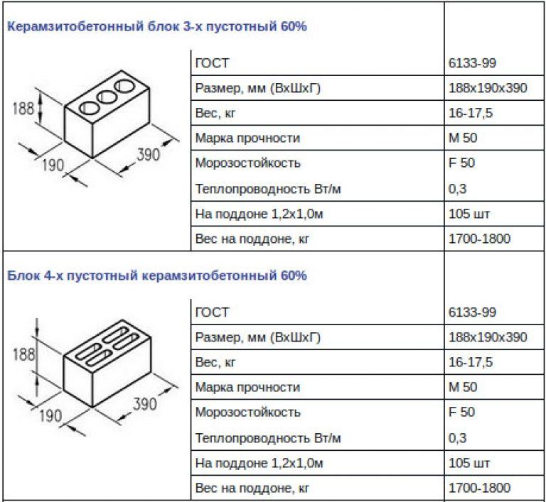 Керамзитные блоки своими руками пропорции марс 2 2