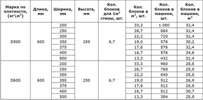 Размеры изделий из ячеистого бетона