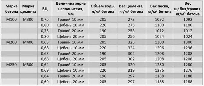 Состав и пропорции компонентов бетона