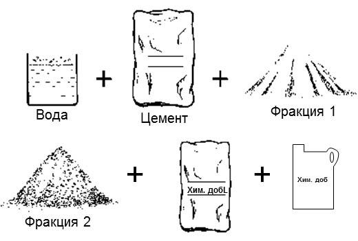 Состав цементной смеси
