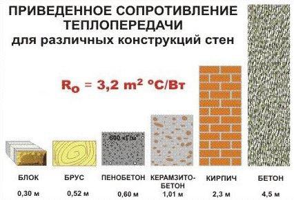Сравнение керамзитобетона с другими материалами