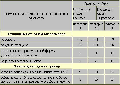 Сравнение погрешностей кладки пенобетона