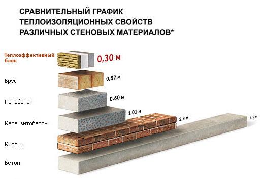 Сравнение теплоизоляционных свойств материалов
