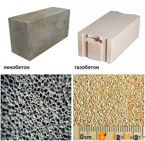 Структура строительных блоков