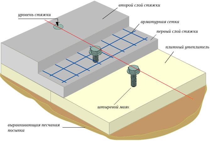 Схема бетонирования пола