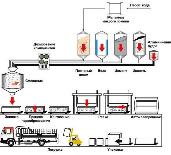 Схема изготовления газобетона