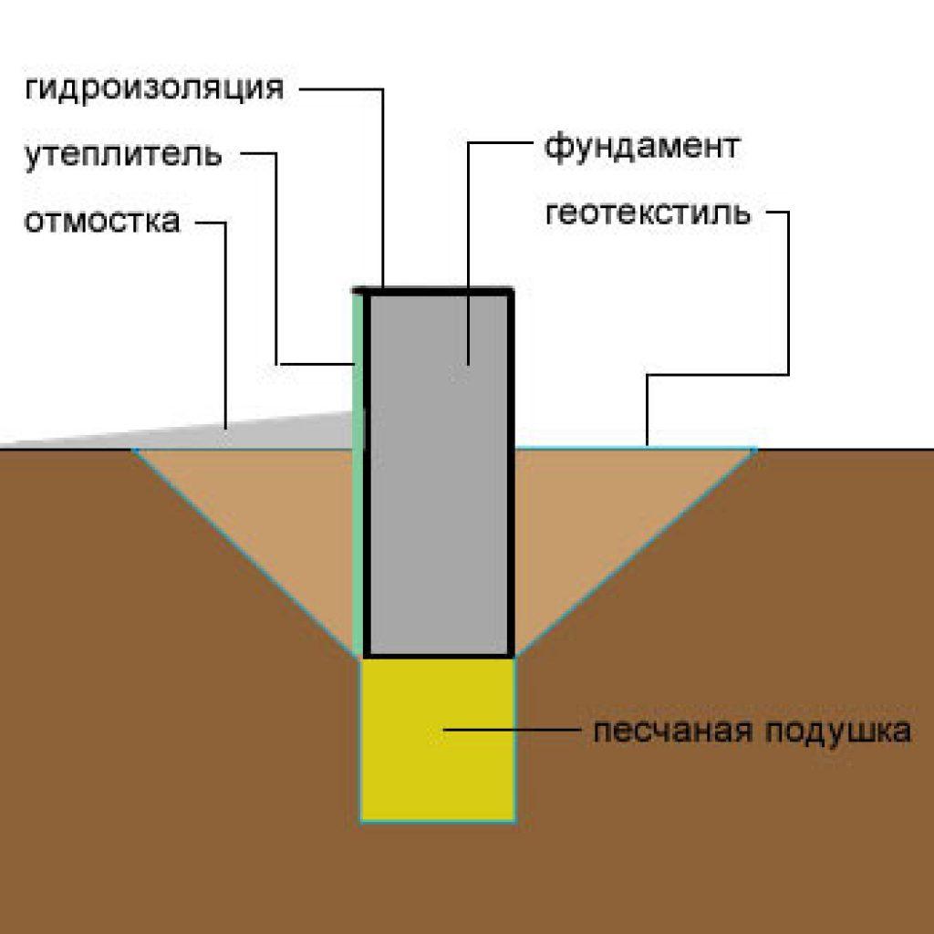 Как сделать подушку на фундамент 46