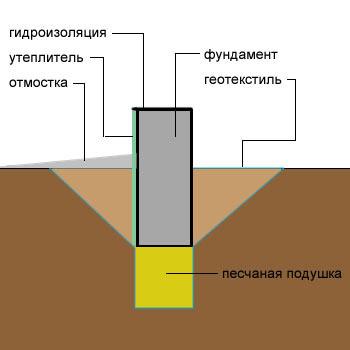 Схема основания дома
