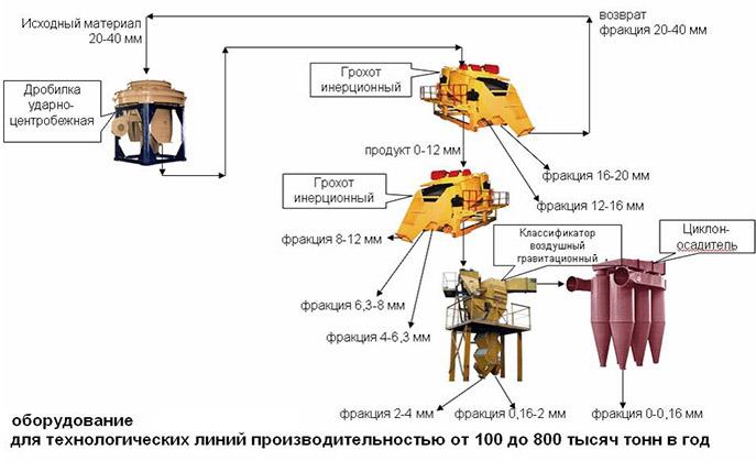 Схема получения кубовидной щебенки