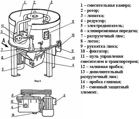 Схема принудительного бетоносмесителя