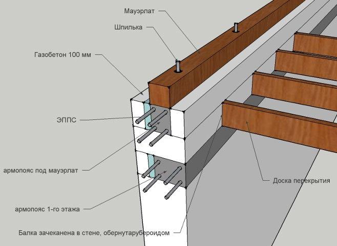 Схема размещения армопояса