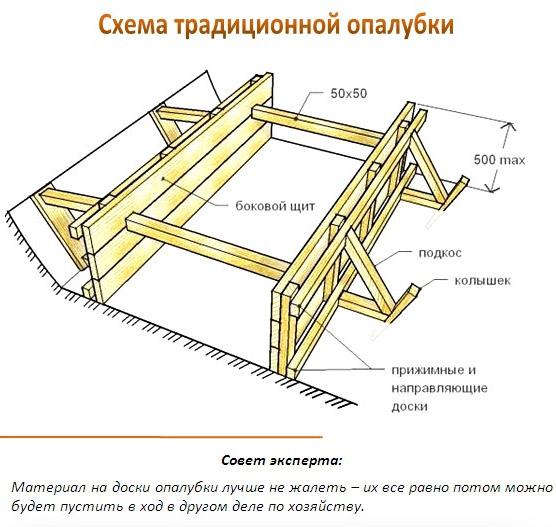 Схема традиционной опалубки