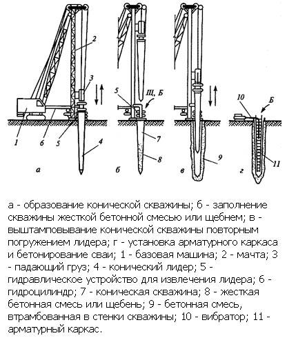 Схема устройства забивных опор