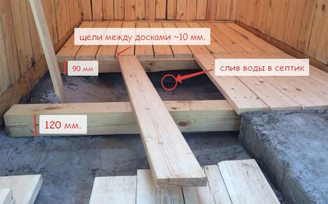 Схема устройства пола из бетона