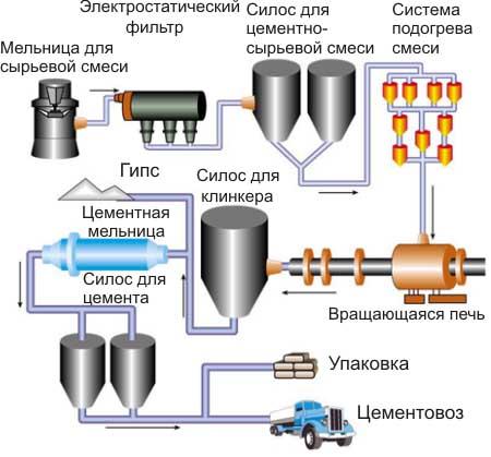 Технология изготовления цементного состава