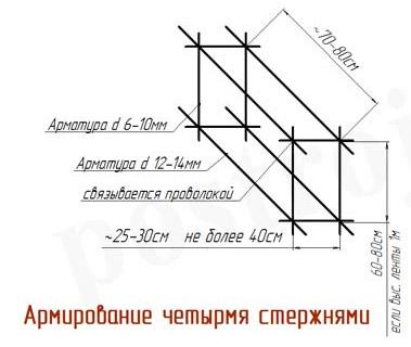Типичная схема армирования фундамента
