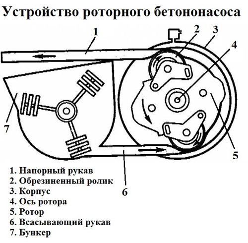 Устройство роторного бетононасоса