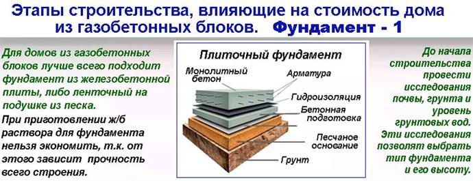 Фундамент для дома из газоблоков