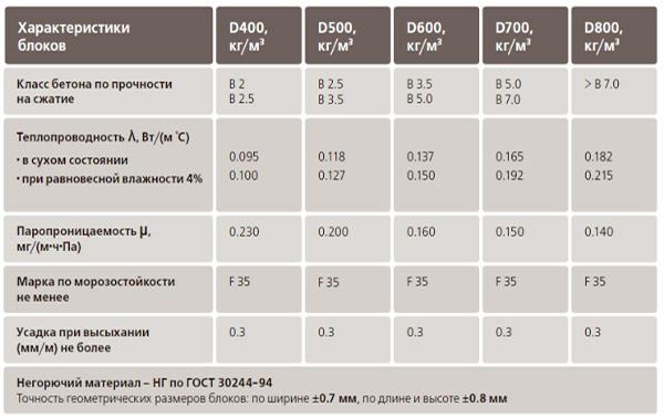 Характеристики газобетона по ГОСТ
