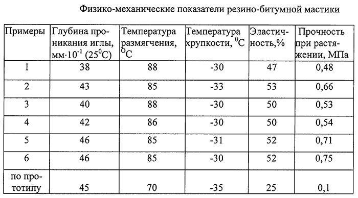 мастика антикоррозийная дугла, нижегородская фото