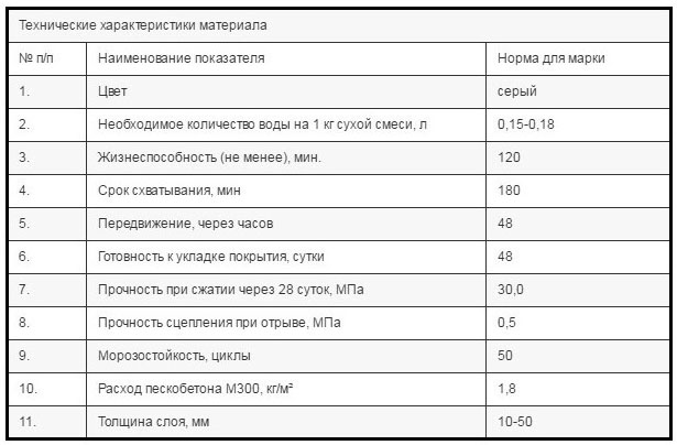 Характеристики смеси М300