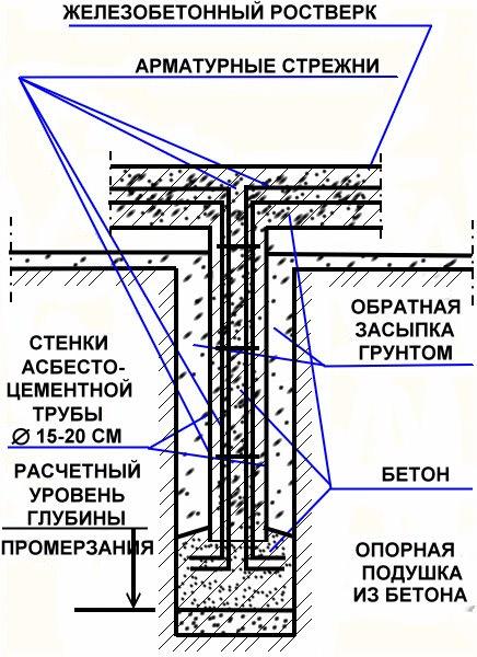 Армирование фундаментной конструкции