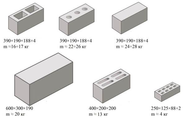 Вес керамзитобетонных элементов