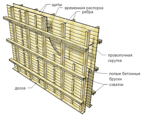 Деревянная опалубочная конструкция