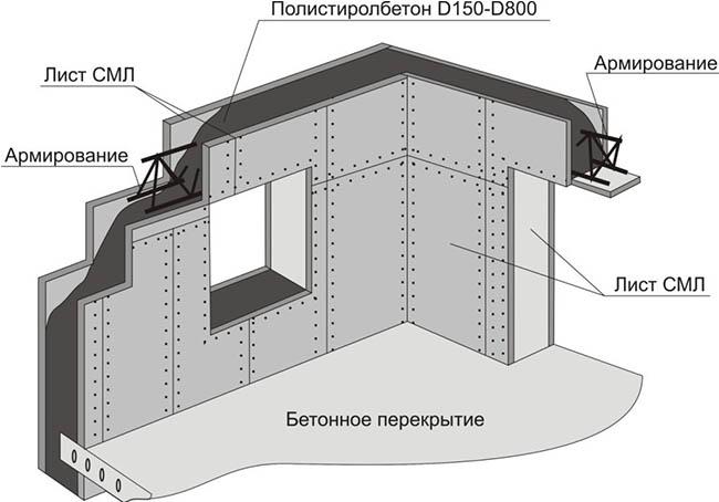 Каркасно-монолитное строительство