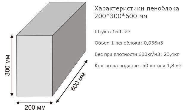 Кирпич из пенобетона 20х30х60
