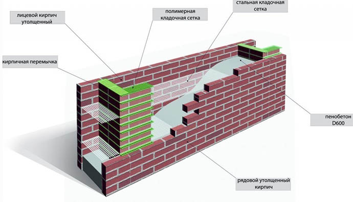Конструкция пенобетонной стены